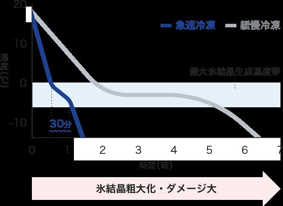 急速凍結と緩慢凍結の比較グラフ