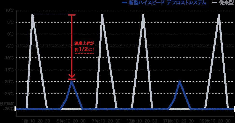 温度上昇半減で品質向上(シャッター付冷凍庫実験結果報告グラフ)